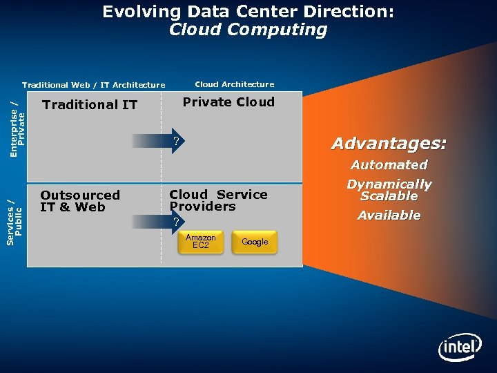 Evolving Data Center Direction: Cloud Computing Cloud Architecture Services / Public Enterprise / Private