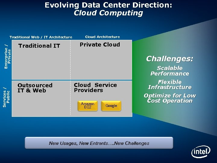 Evolving Data Center Direction: Cloud Computing Services / Public Enterprise / Private Traditional Web