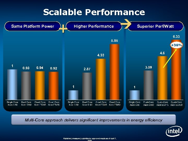 Scalable Performance Same Platform Power + Higher Performance Superior Perf/Watt +38% Multi-Core approach delivers