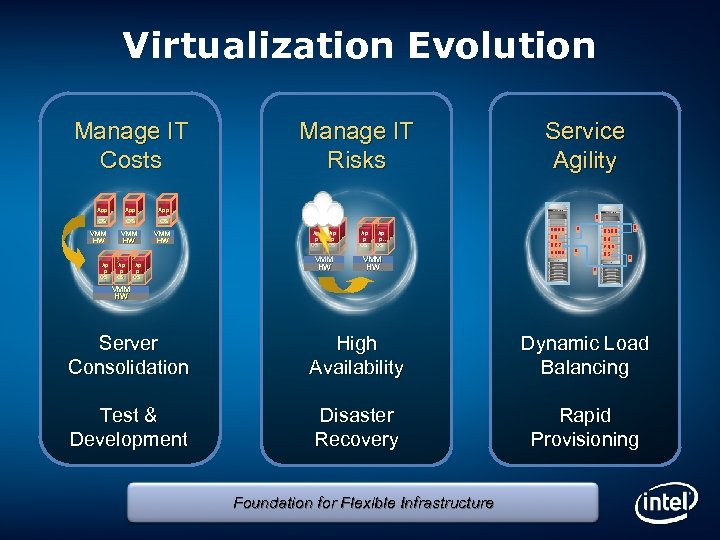 Virtualization Evolution Manage IT Costs App OS OS VMM HW Service Agility App OS