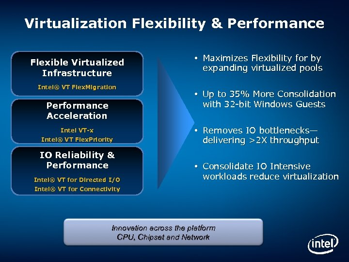 Virtualization Flexibility & Performance Flexible Virtualized Infrastructure Intel® VT Flex. Migration Performance Acceleration Intel