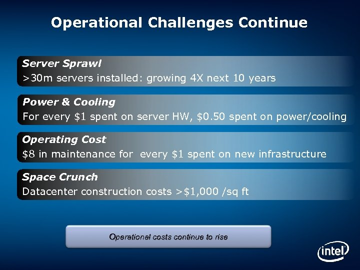 Operational Challenges Continue Server Sprawl >30 m servers installed: growing 4 X next 10