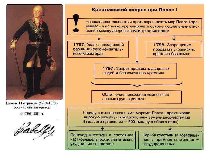 Павел I Петрович (1754 -1801) российский император в 1796 -1801 гг.
