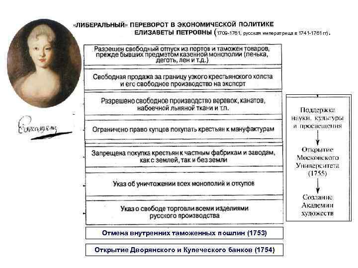 (1709 -1761, русская императрица в 1741 -1761 гг). Отмена внутренних таможенных пошлин (1753) Открытие