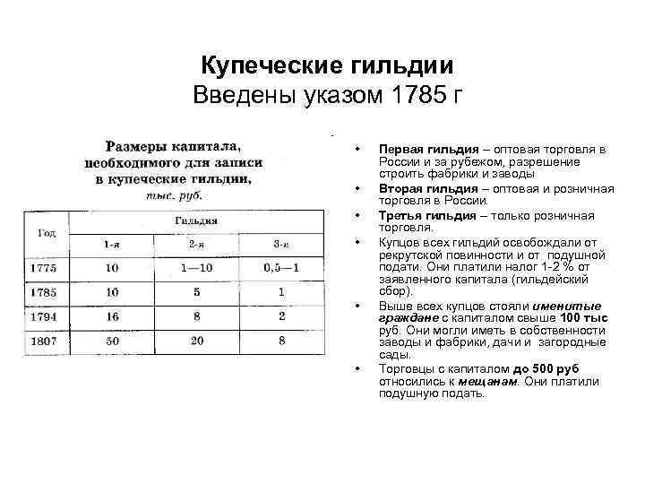 Купеческие гильдии Введены указом 1785 г • • • Первая гильдия – оптовая торговля