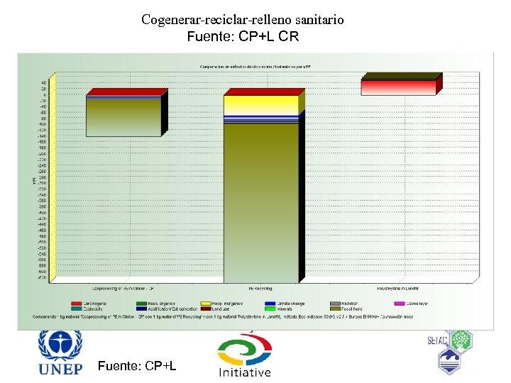 Cogenerar-reciclar-relleno sanitario Fuente: CP+L CR Fuente: CP+L