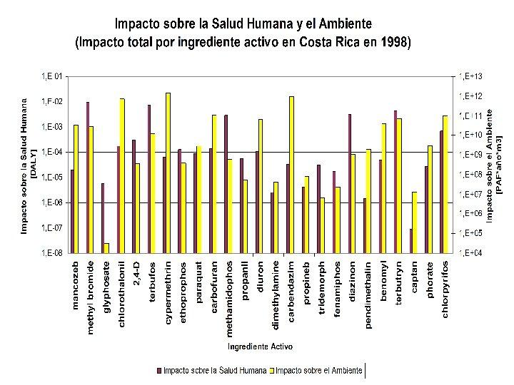 Total Impacto (CR, 1998)