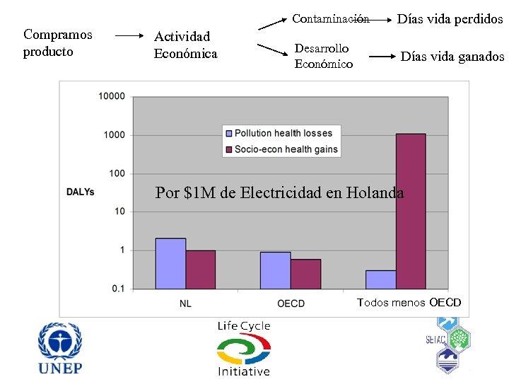 Contaminación Compramos producto Actividad Económica Días vida perdidos Desarrollo Económico Días vida ganados Por