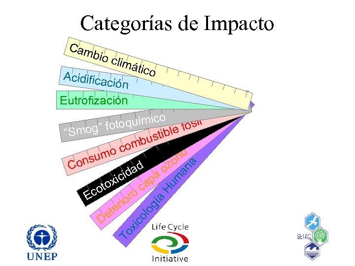 Categorías de Impacto Cam bio c limá Acidifica ción tico Eutrofización To xic ol