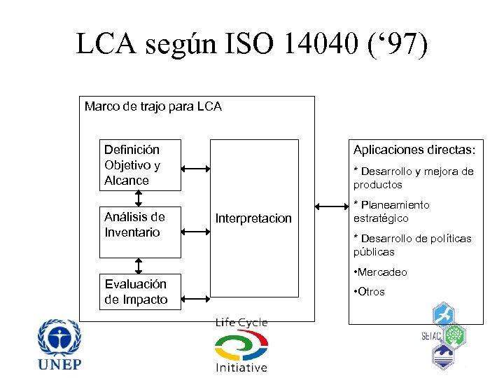 LCA según ISO 14040 (' 97) Marco de trajo para LCA Definición Objetivo y