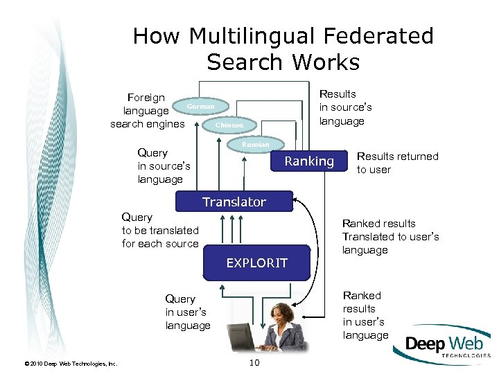 How Multilingual Federated Search Works Results in source's language Foreign German language Chinese search