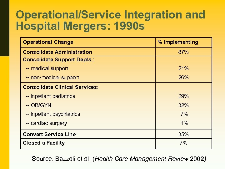 Operational/Service Integration and Hospital Mergers: 1990 s Operational Change Consolidate Administration Consolidate Support Depts.