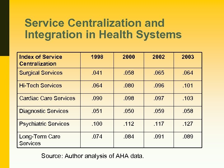 Service Centralization and Integration in Health Systems Index of Service Centralization 1998 2000 2002