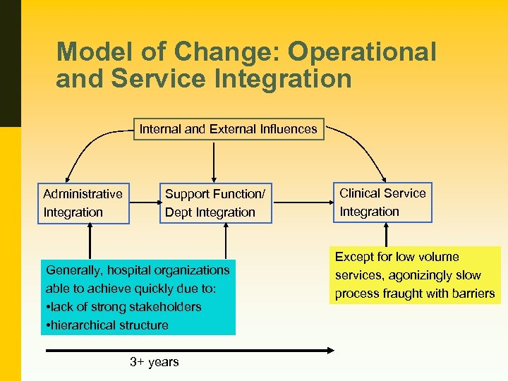 Model of Change: Operational and Service Integration Internal and External Influences Administrative Integration Support