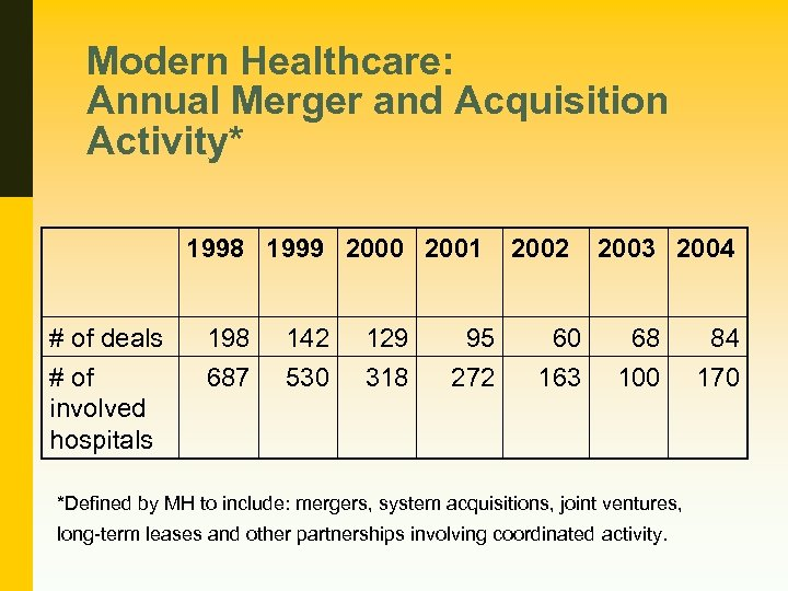 Modern Healthcare: Annual Merger and Acquisition Activity* 1998 1999 2000 2001 # of deals