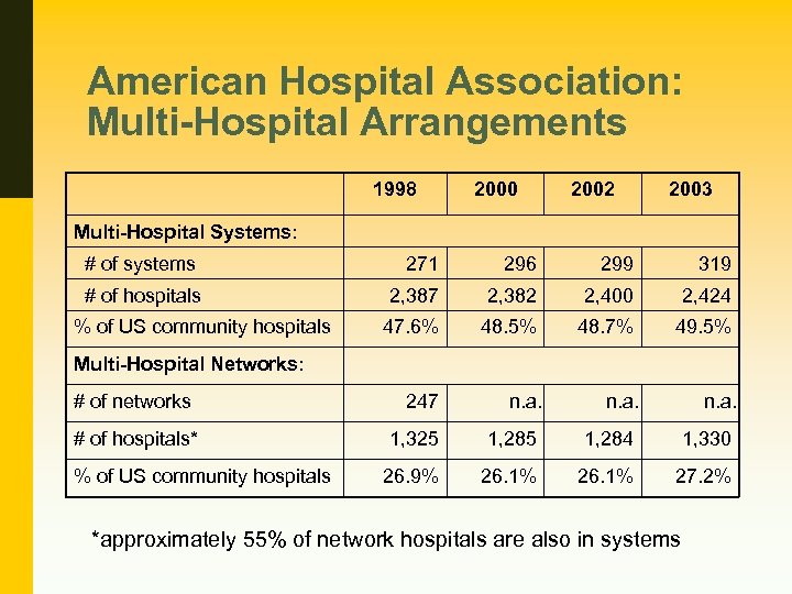American Hospital Association: Multi-Hospital Arrangements 1998 2000 2002 2003 Multi-Hospital Systems: # of systems