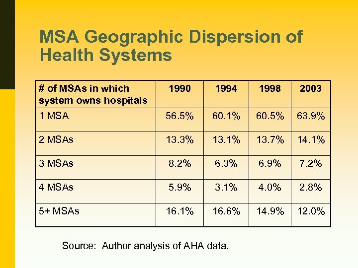 MSA Geographic Dispersion of Health Systems # of MSAs in which system owns hospitals