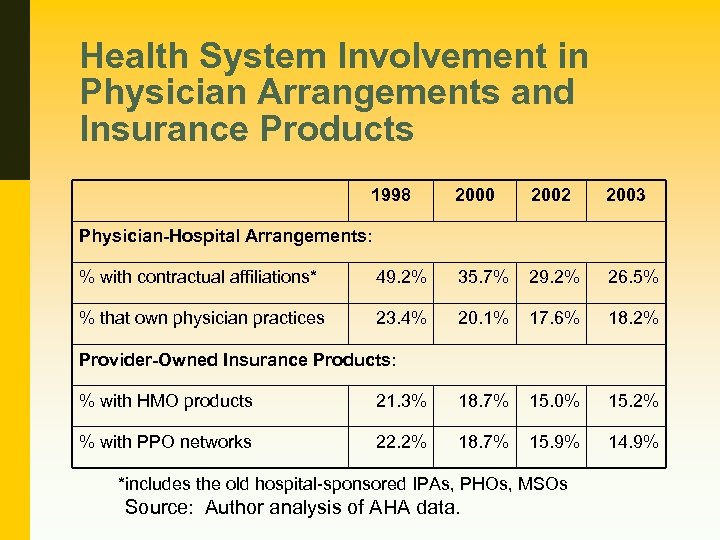 Health System Involvement in Physician Arrangements and Insurance Products 1998 2000 2002 2003 Physician-Hospital