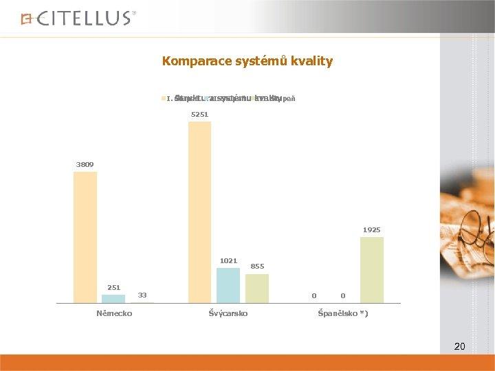 Komparace systémů kvality I. Stupeň III. Stupeň Struktura systému kvality 5251 3809 1925 1021