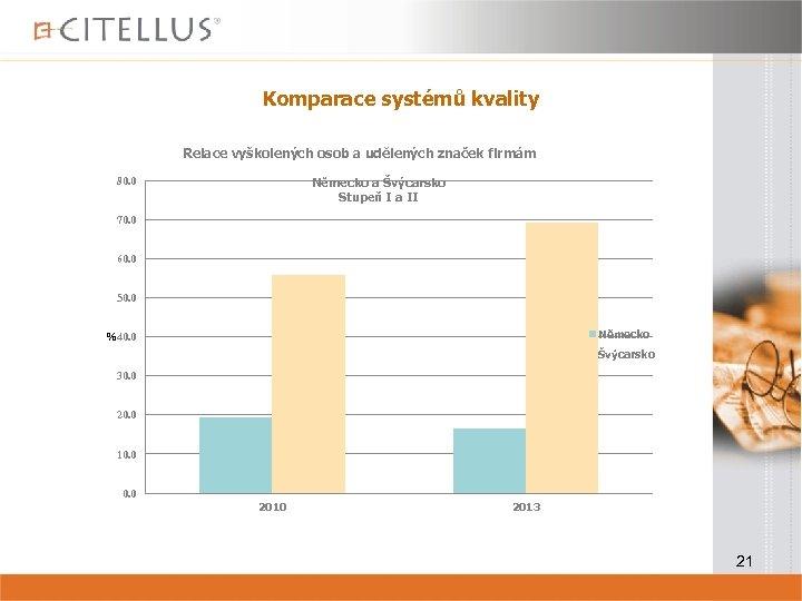 Komparace systémů kvality Relace vyškolených osob a udělených značek firmám 80. 0 Německo a