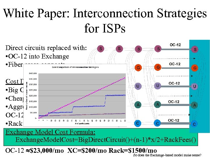 White Paper: Interconnection Strategies for ISPs Direct circuits replaced with: • OC-12 into Exchange