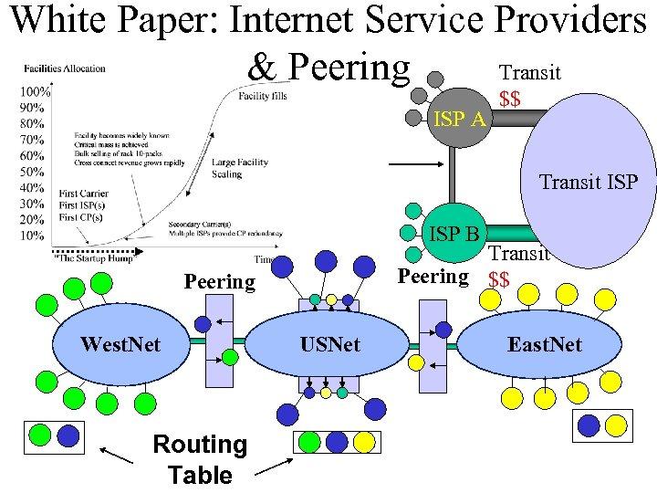 White Paper: Internet Service Providers Transit & Peering ISP A $$ Transit ISP B
