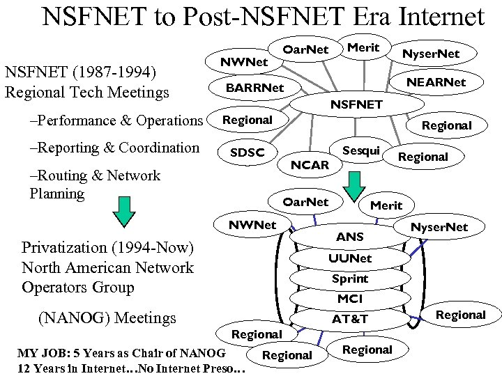 NSFNET to Post-NSFNET Era Internet NSFNET (1987 -1994) Regional Tech Meetings NWNet Merit Oar.