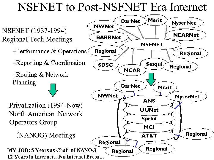 NSFNET to Post-NSFNET Era Internet NSFNET (1987 -1994) Regional Tech Meetings NWNet Merit Oar.