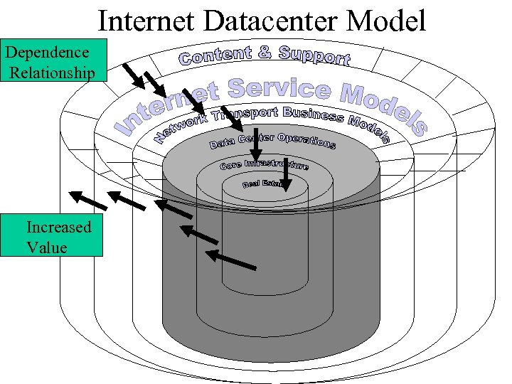 Internet Datacenter Model Dependence Relationship Increased Value