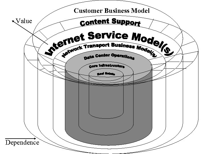 Customer Business Model Value Dependence