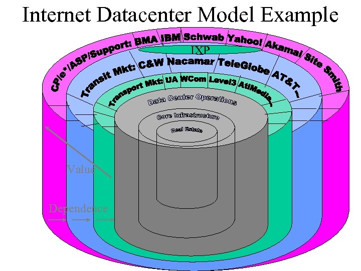 Internet Datacenter Model Example IXP Value Dependence