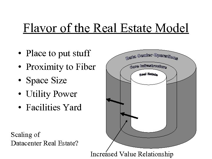 Flavor of the Real Estate Model • • • Place to put stuff Proximity