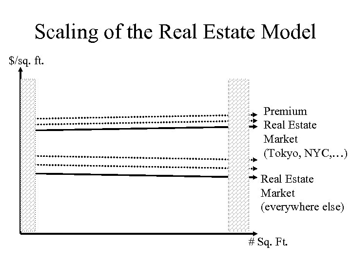 Scaling of the Real Estate Model $/sq. ft. Premium Real Estate Market (Tokyo, NYC,