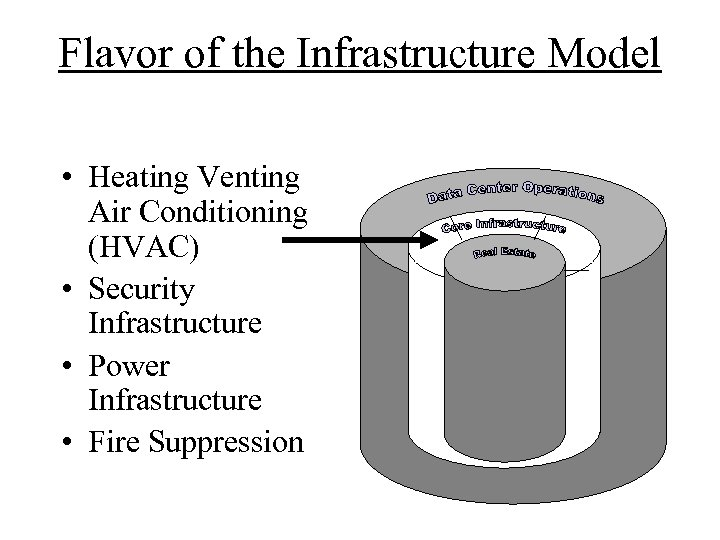 Flavor of the Infrastructure Model • Heating Venting Air Conditioning (HVAC) • Security Infrastructure