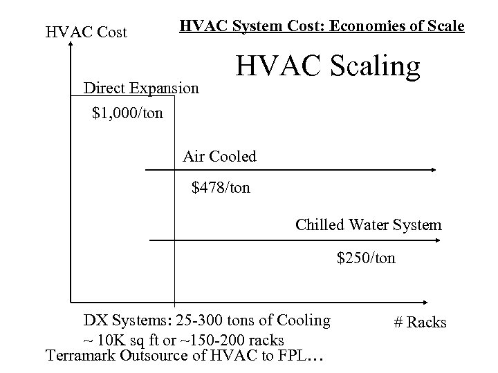 HVAC Cost HVAC System Cost: Economies of Scale Direct Expansion HVAC Scaling $1, 000/ton