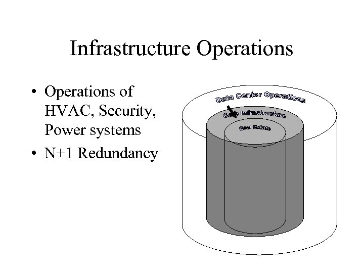 Infrastructure Operations • Operations of HVAC, Security, Power systems • N+1 Redundancy