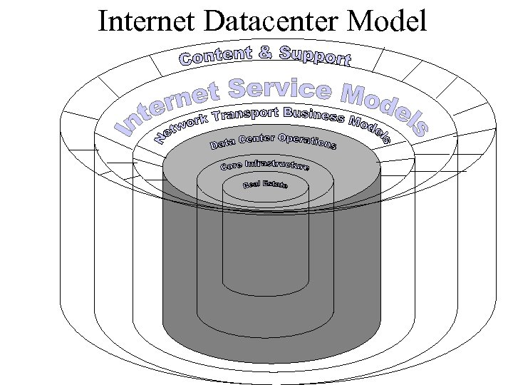 Internet Datacenter Model