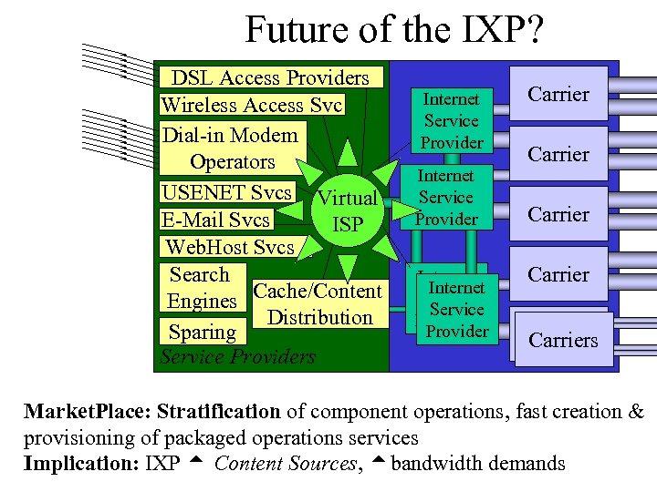 Future of the IXP? DSL Access Providers Wireless Access Svc Dial-in Modem Operators USENET