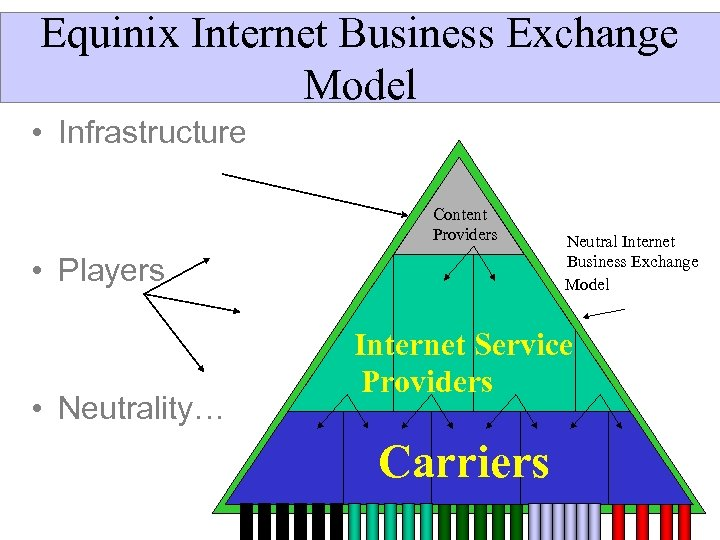 Equinix Internet Business Exchange Model • Infrastructure Content Providers • Players • Neutrality… Neutral