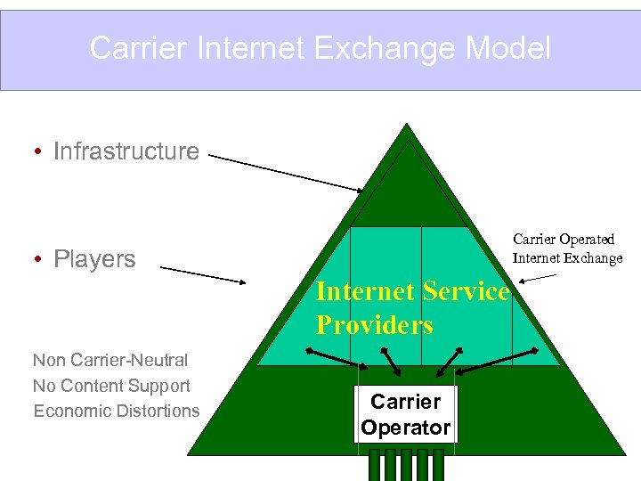 Carrier Internet Exchange Model • Infrastructure Carrier Operated Internet Exchange • Players Internet Service