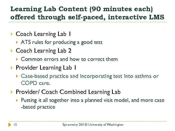 Learning Lab Content (90 minutes each) offered through self-paced, interactive LMS Coach Learning Lab