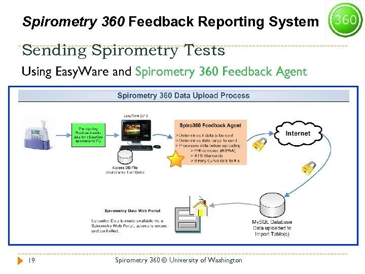 Spirometry 360 Feedback Reporting System Sending Spirometry Tests Using Easy. Ware and Spirometry 360