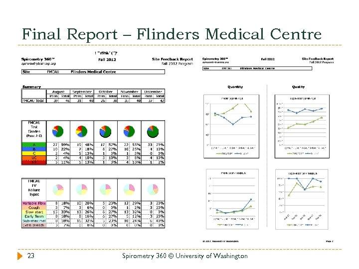 Final Report – Flinders Medical Centre 23 Spirometry 360 © University of Washington