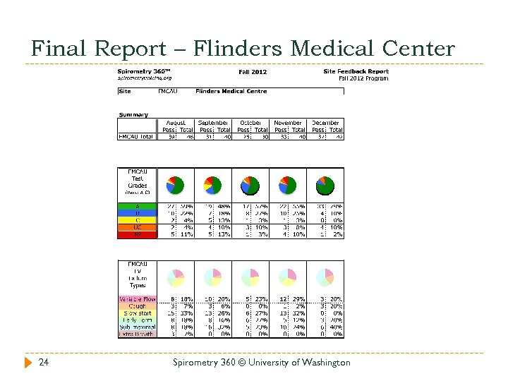 Final Report – Flinders Medical Center 24 Spirometry 360 © University of Washington