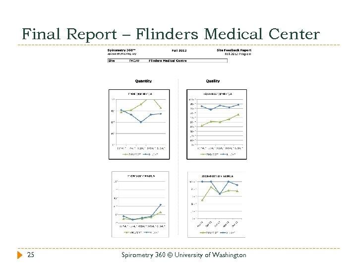 Final Report – Flinders Medical Center 25 Spirometry 360 © University of Washington