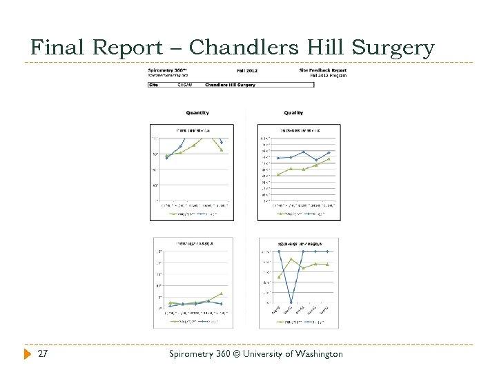 Final Report – Chandlers Hill Surgery 27 Spirometry 360 © University of Washington