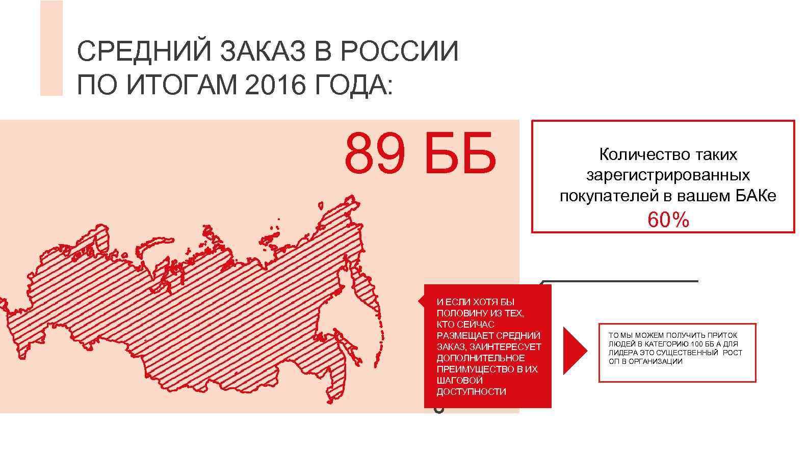 СРЕДНИЙ ЗАКАЗ В РОССИИ ПО ИТОГАМ 2016 ГОДА: 89 ББ Количество таких зарегистрированных покупателей