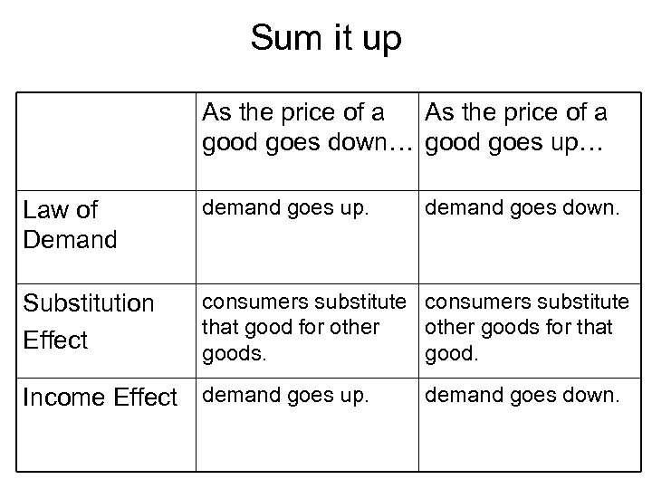 Sum it up As the price of a good goes down… good goes up…