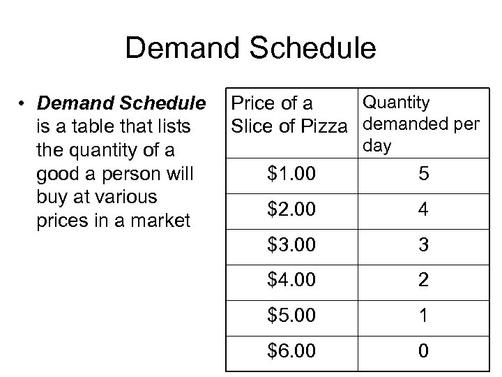 Demand Schedule • Demand Schedule is a table that lists the quantity of a