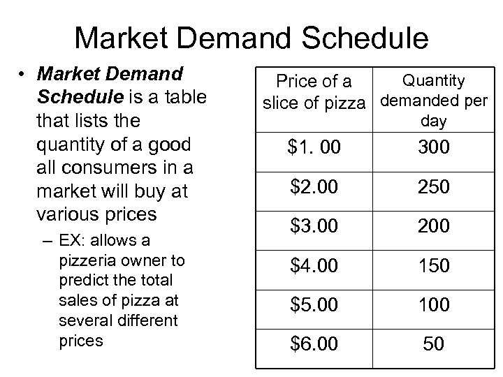 Market Demand Schedule • Market Demand Schedule is a table that lists the quantity